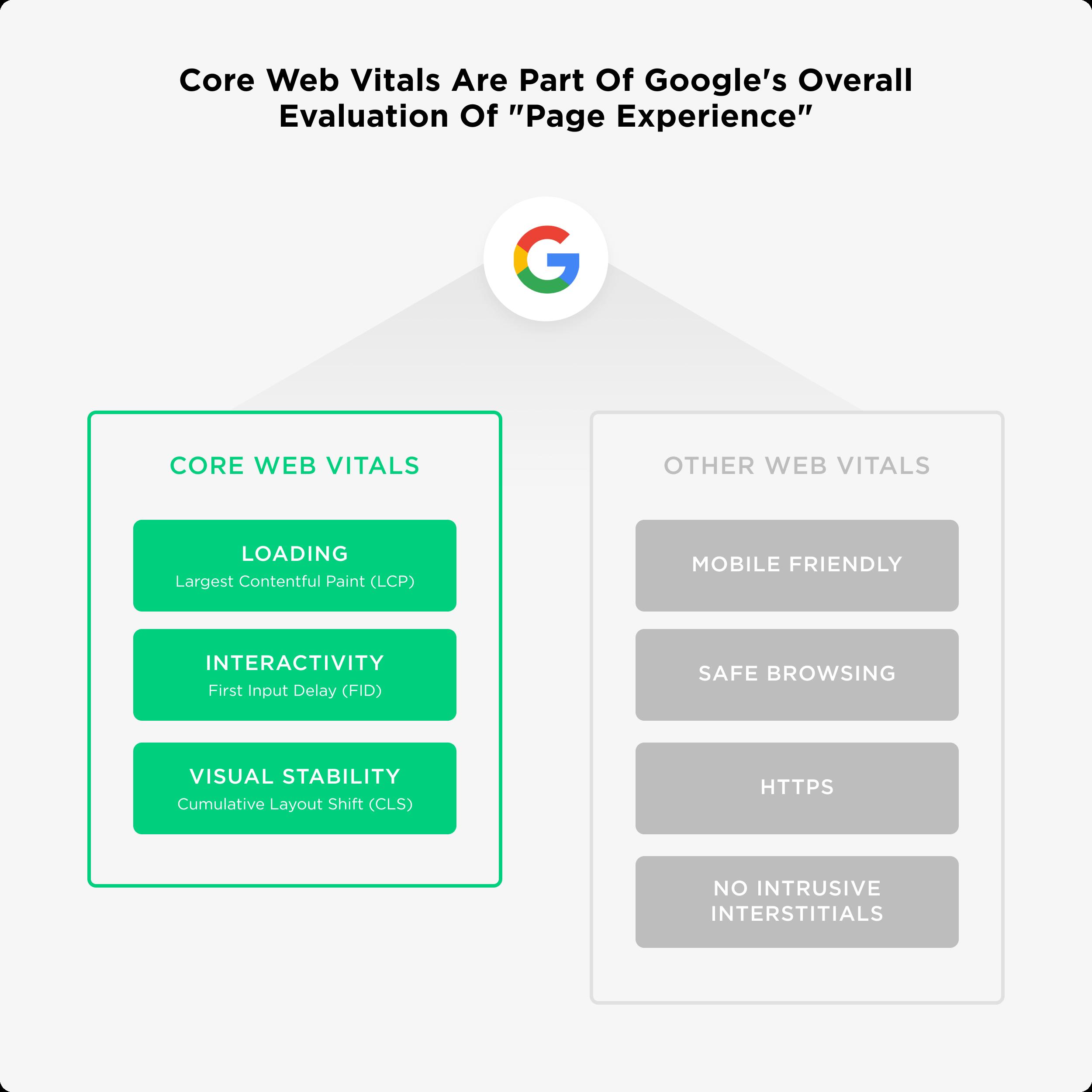 core-web-vitals-SEO-trend